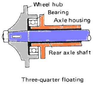 3/4 floating type axle shaft