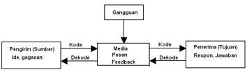 Gmbar 1.1. Blok diagram komunikasi