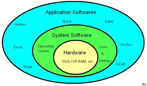 relationship between os and application software