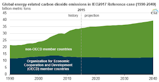 Global energy-related carbon dioixde emisisons (Credit: U.S. Energy Information Administration, International Energy Outlook 2017 Reference case) Click to Enlarge.