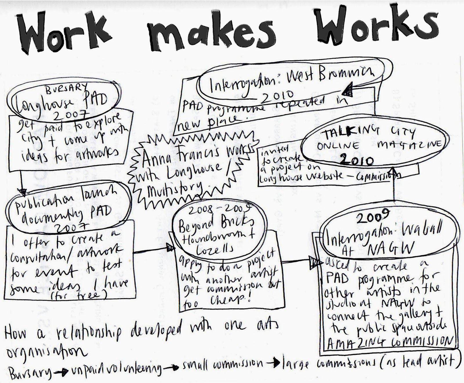 Anna Francis Emily Speed S Work Makes Works Project