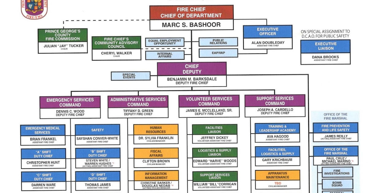 Prince Georges County FireEMS Department PGFD Announces Promotions and Organizational Changes
