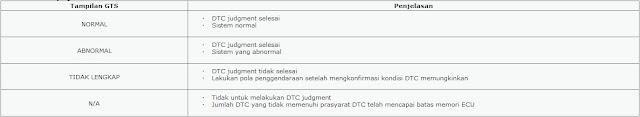 DTC P0010 Toyota 1TR-FE