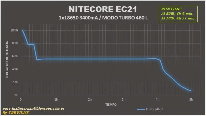 review Nitecore EC21 Runtime by Trevilux luxlinternas@blogspot.com.es
