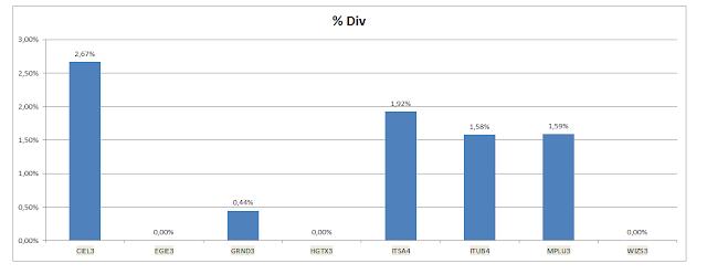 Gráfico dos Dividendos Acumulados da Carteira de Buy and Hold