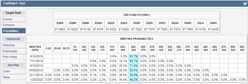 CME Group FedWatch Tool Probabilities of Federal Funds Rate Changing at Future FOMC Meeting Dates