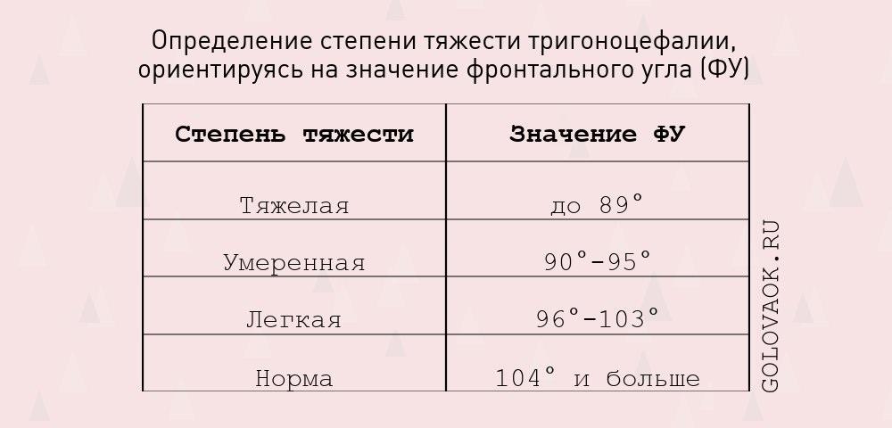 таблица степени тяжести тригоноцефалии у детей по значению фронтального угла