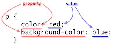 Property in CSS
