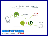 Mempelajari dan Mengenal Gradle di Android Studio