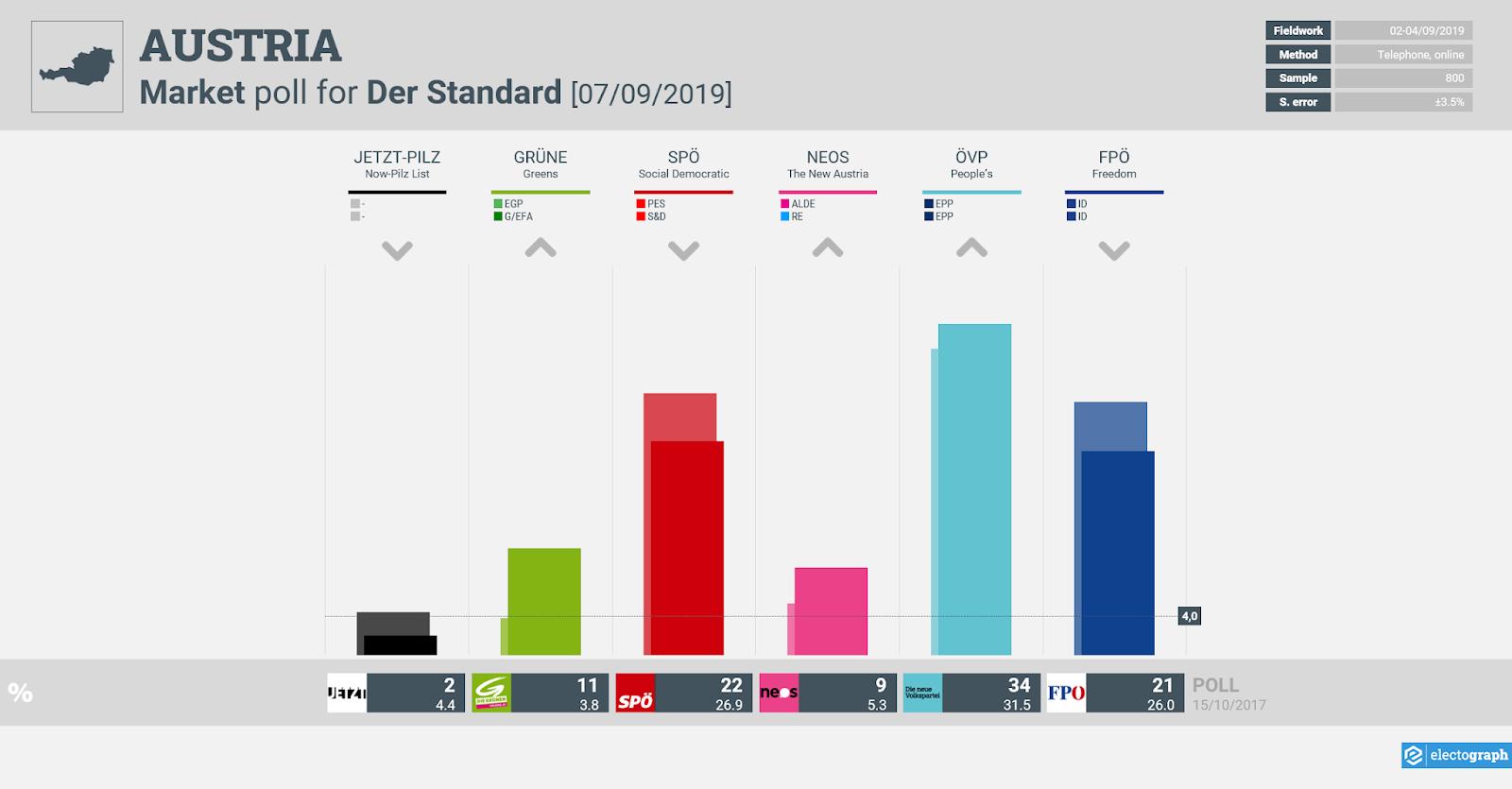 AUSTRIA: Market poll chart for Der Standard, 7 September 2019