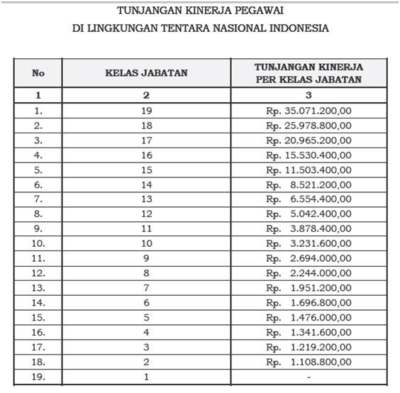 Tunjangan Kinerja TNI Terbaru 2016, 2017