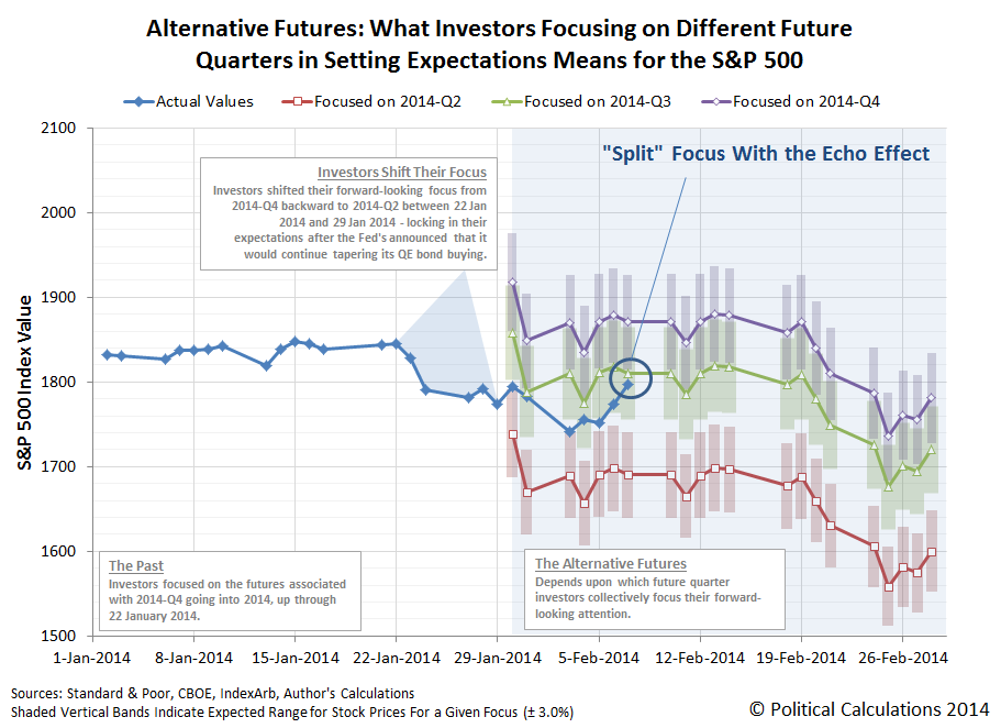 The Alternate Futures for the S&P 500 in February 2014 with the Echo Effect Accounted For