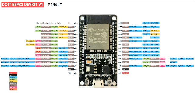 WiFi NodeMCU-32S ESP-WROOM-32
