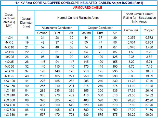 Xlpe Insulated Cable Current Rating