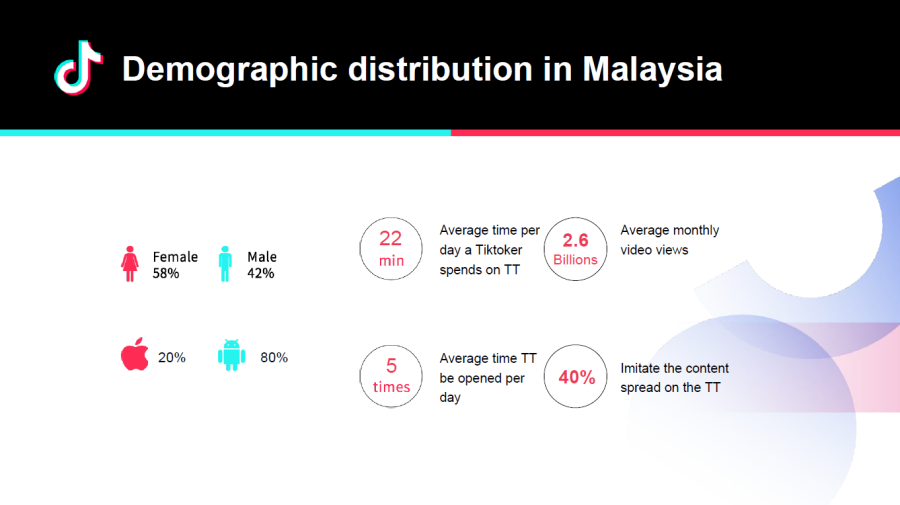 TikTok demographic distribution in Malaysia