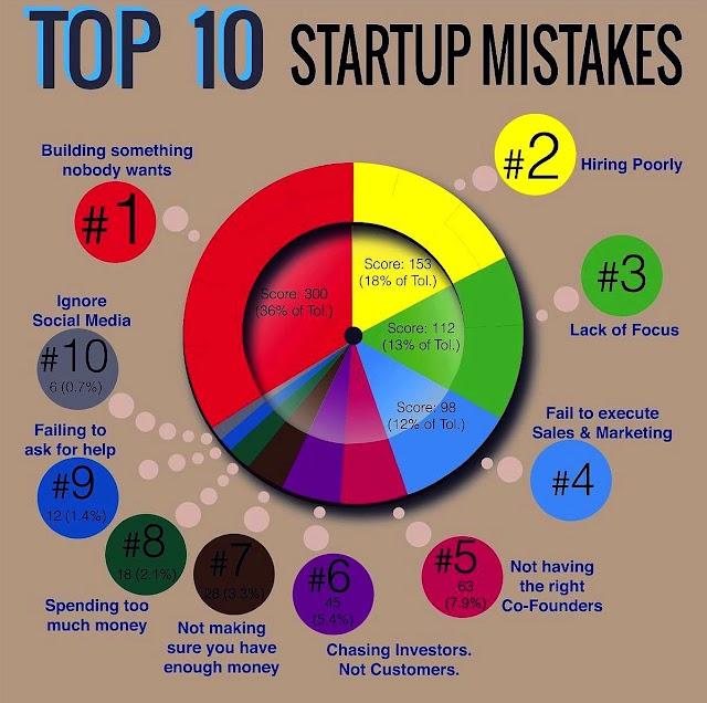 10 kesalahan utama membangun #Startup