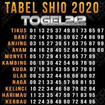 Data Shio 2019