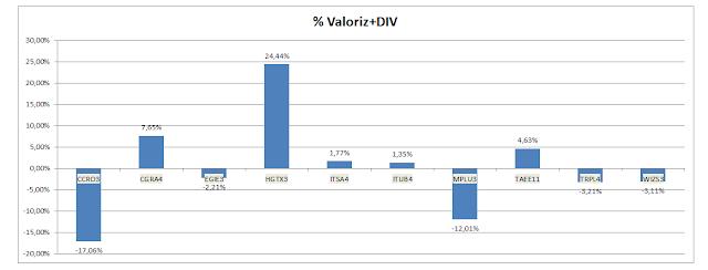 Gráfico da Valorização Acumulada + Dividendos  da Carteira de Dividendos