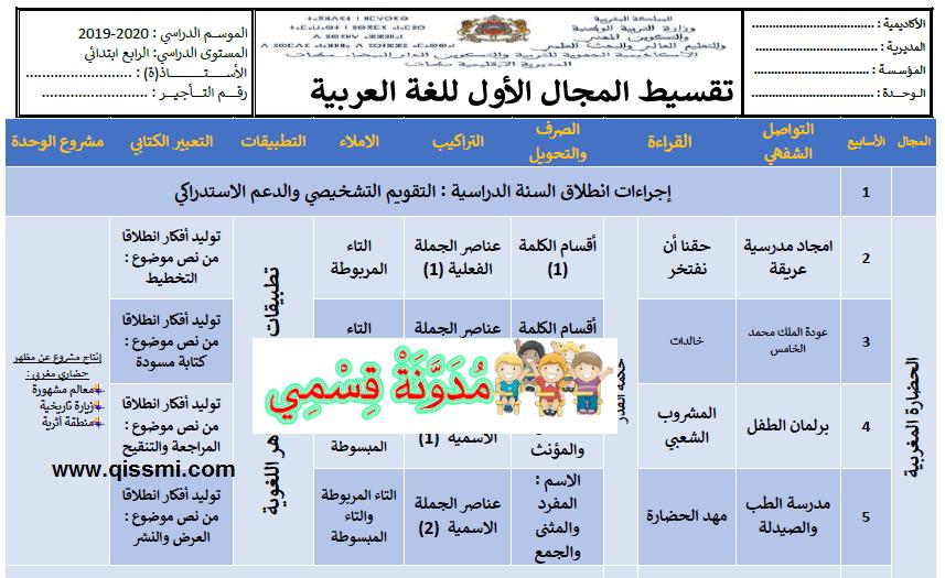 التوزيع المجالي، المرحلي واحة الكلمات العربية للمستوى الرابع وفق المنهاج المنقح