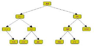 cây nhị phân cân bằng-tinhoccoban.net