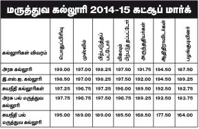 tn mbbs bds cut off marks 2015