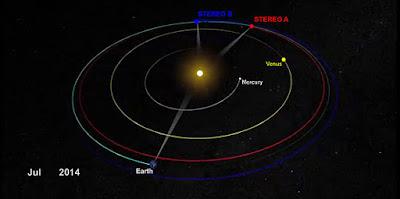 Óriási objektumot fotóztak a Stereo műholdjai a Nap mellett