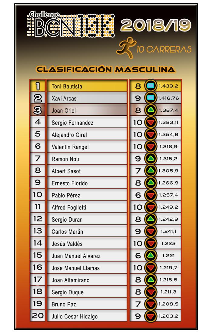 ChallengeBCN10K 2018/19 - Clasificación Masculina 10 carreras