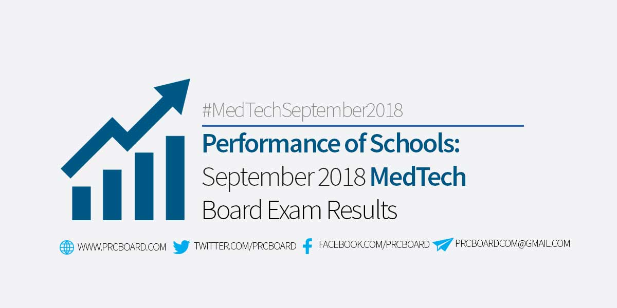 Performance Of Schools September 2018 Medtech Board Exam Results