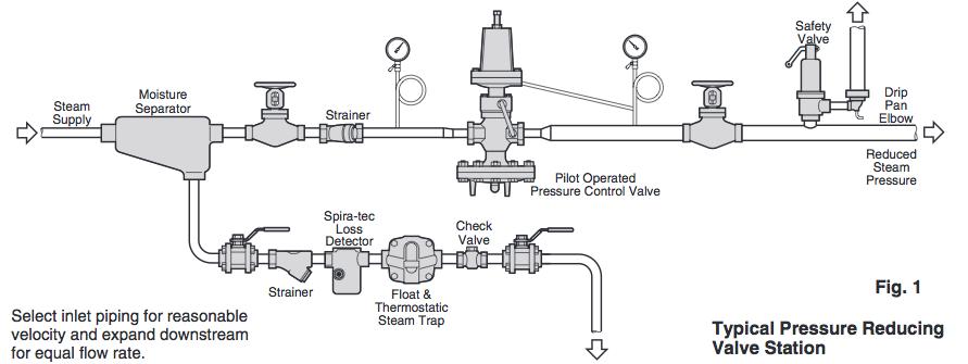 Pressure Reducing Station Diagram Water Pressure Regulator