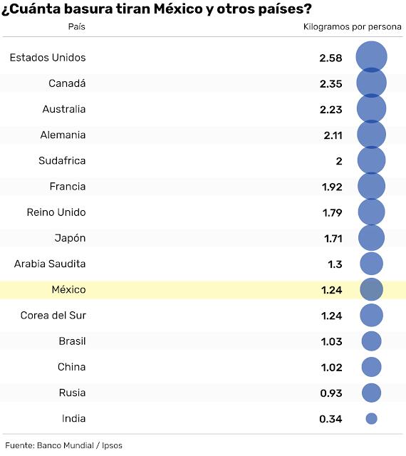 México produce más basura por persona que China o Rusia