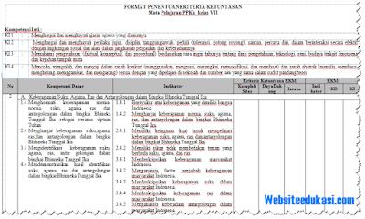 KKM PKn Kelas 7 SMP/MTs Kurikulum 2013 Revisi 2018