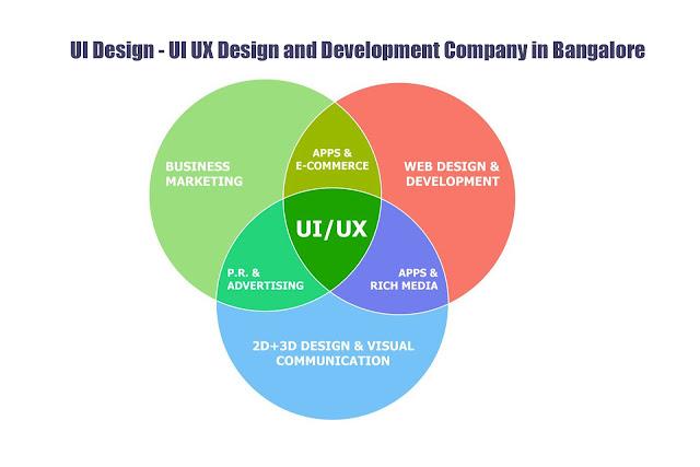 website designing Bangalore