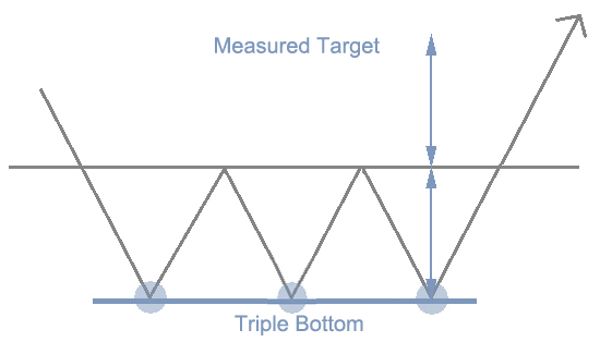 features of Triple Bottom patterns