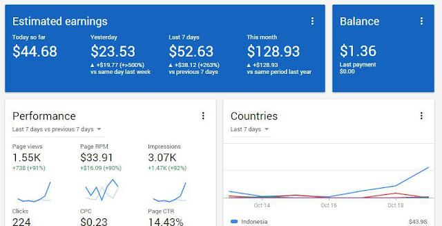 Ratusan Dollar Per Hari Dari AdSense Menggunakan Safelink Converter