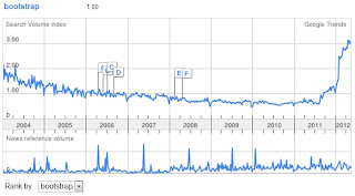 bootstrap google trends