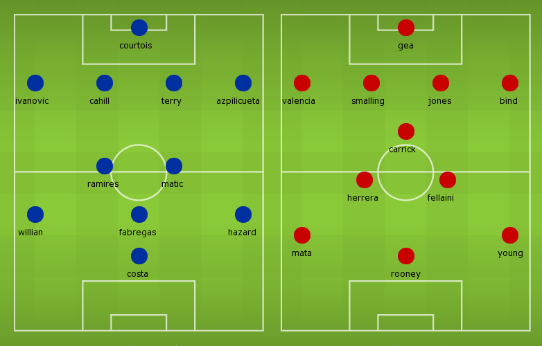 Possible Line-ups, Stats, Team News Chelsea vs Man Utd