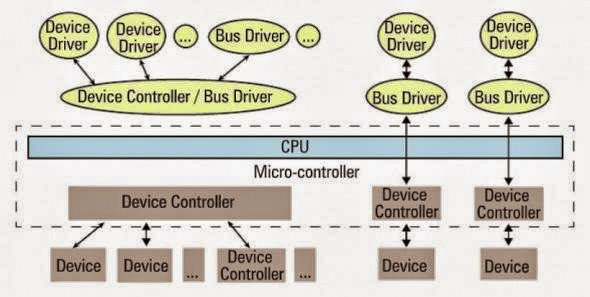 Embedded Systems and Linux Interview Questions