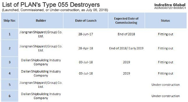 List of PLAN's Type 055 Destroyers - Launched, Commissioned or Under-construction