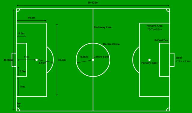 Ukuran Lapangan Sepak Bola Penjas Orkes