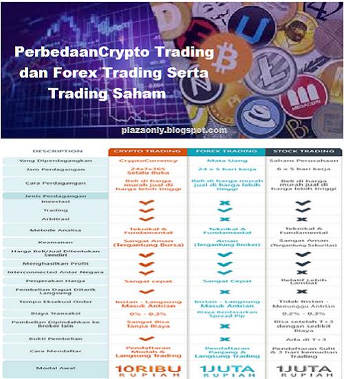 perbedaan kereskedelem bitcoin dan forex