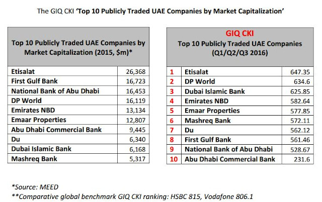 Top 10 Publicly Traded UAE Companies by Market Capitalization