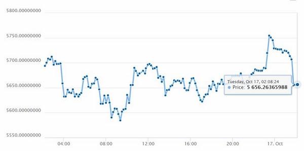 Biểu đồ giá bitcoin hôm nay 17/10 - nguồn: Coindesk.