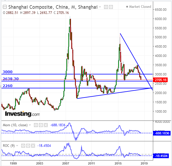 China's Shanghai Index Approaching Freefall