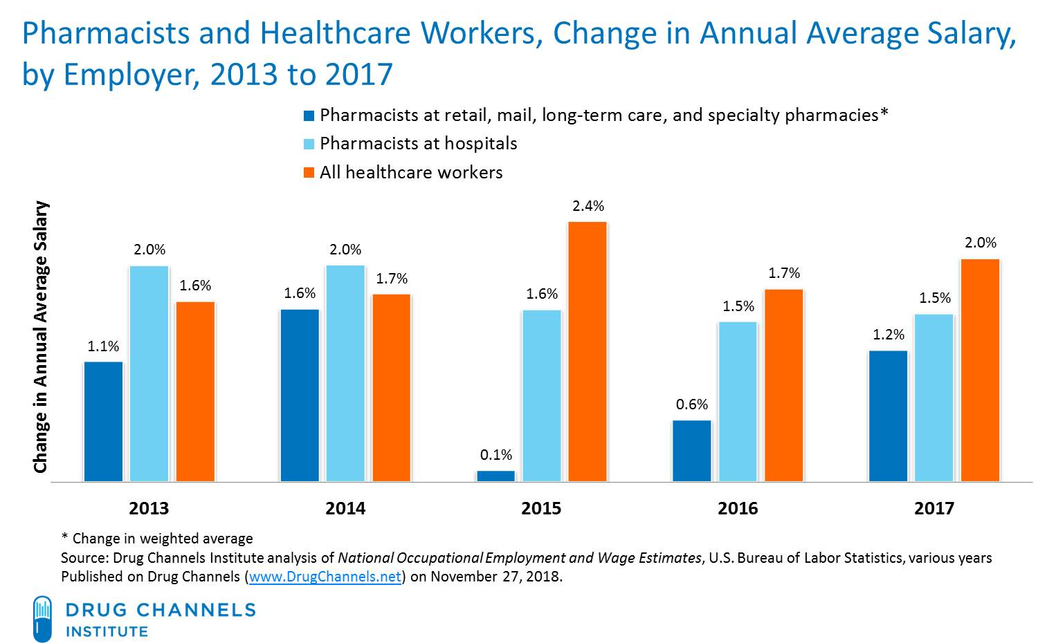 Drug Channels: Pharmacist Salaries Keep Rising: Hospitals Continue