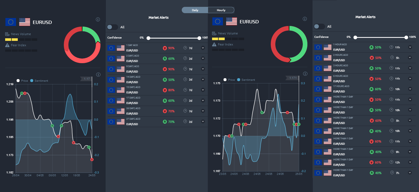 Cyber Sentiment Analysis - EURUSD 25 Mei 2018