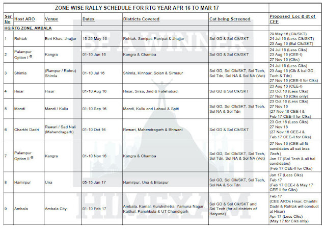 Rally (Bharti) Schedule for the year 2016-2017 for Himachal Pradesh