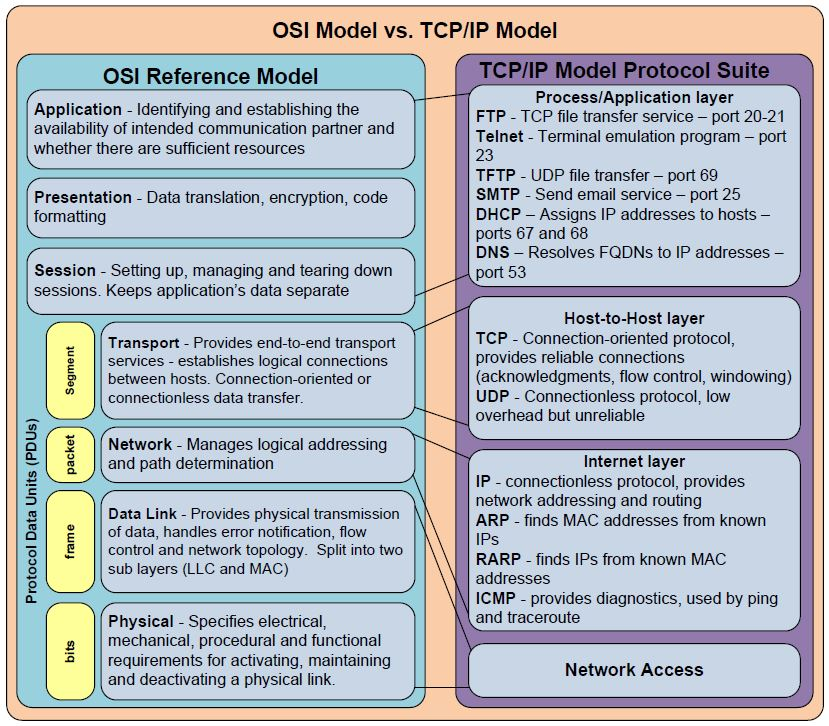 Keep it Simpl: Open Systems Interconnection (OSI) Model
