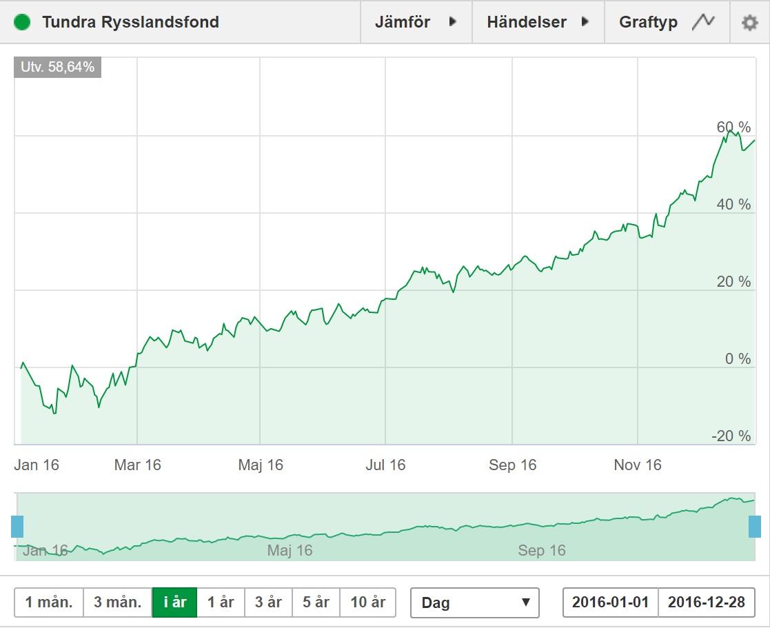 Salj rysslandsfonder