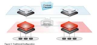 Configuring a DataCore Storage Hypervisor as a NAS/SAN Unified Storage Solution
