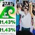 Pesquisa aponta crescimento do candidato do PMDB, Gilvam Borges.